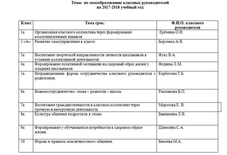Структурный план работы методобъединения